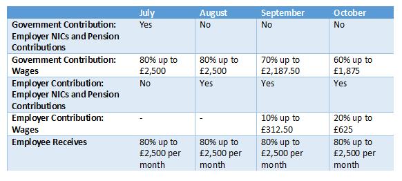 Coronavirus Job Retention Scheme June 2020 Update